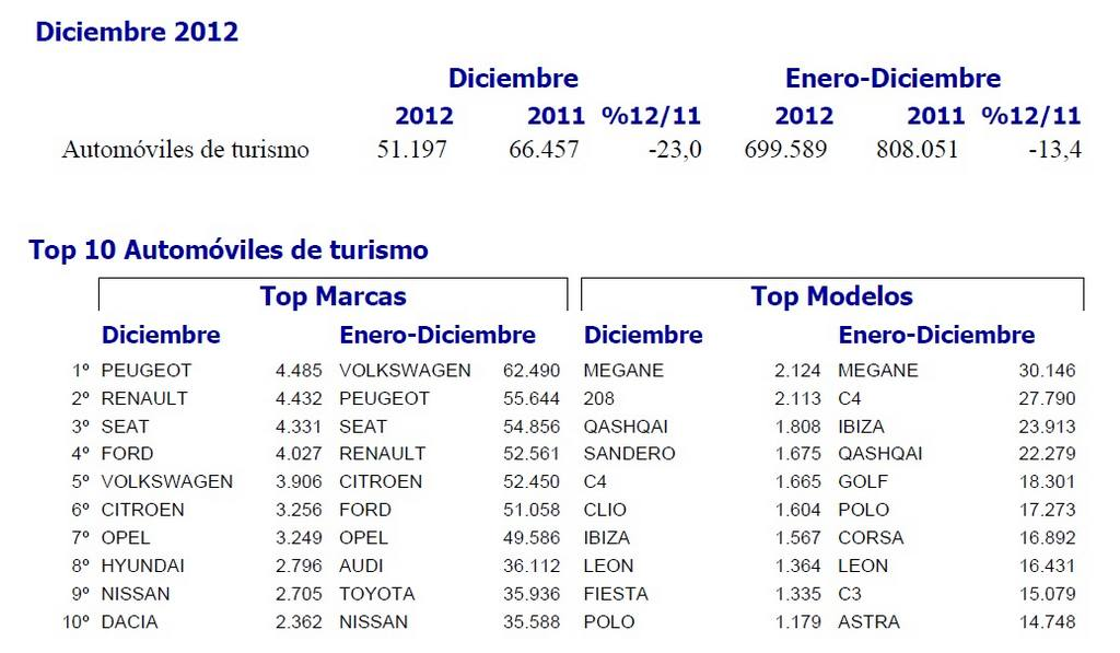 venta en España de coches